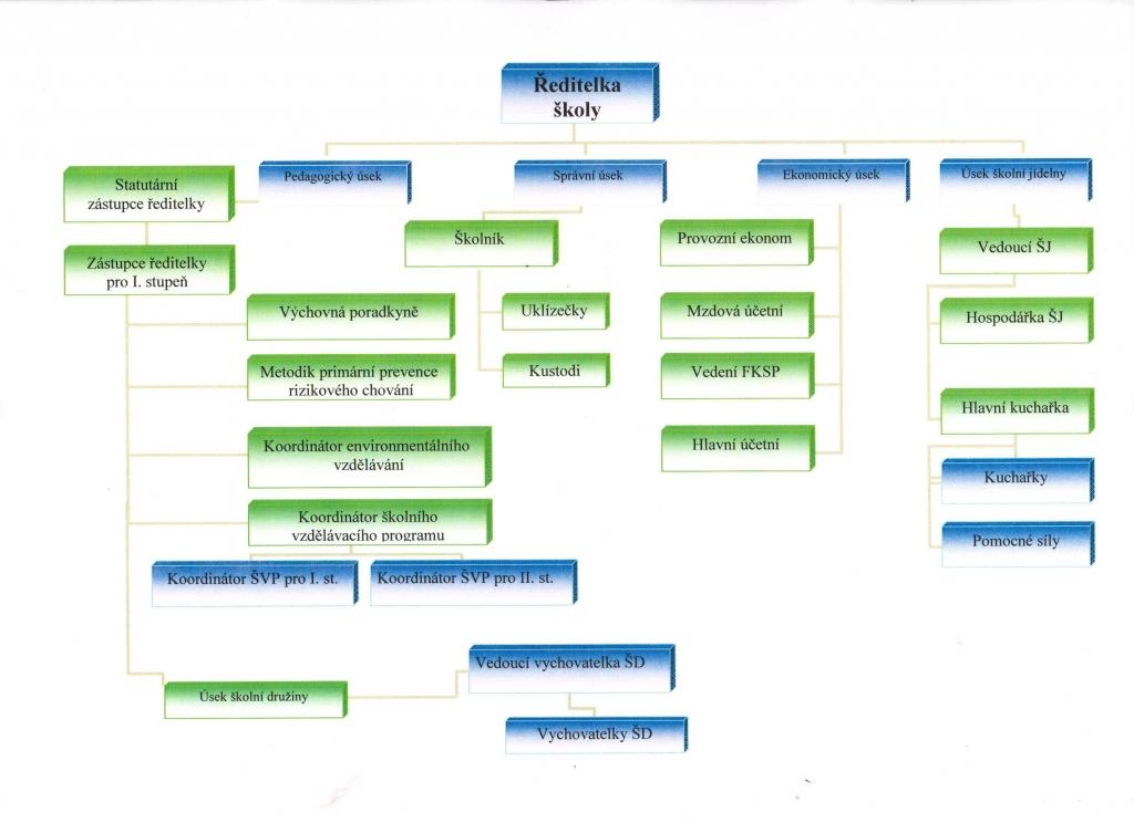 organizacni-struktura